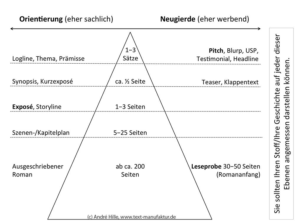 Tipps Zum Exposé Autorenschule Literarisches Schreiben
